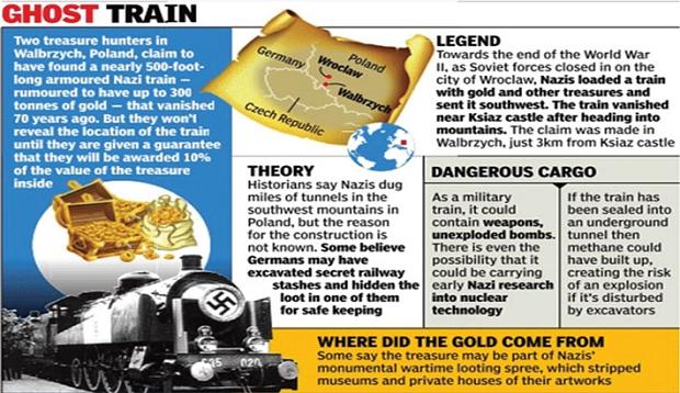 Nazitrein goud Polen